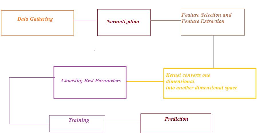 Choosing Best Kernel and Best Parameters in SVM Module |AI Sangam