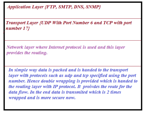 How packet is packed and transmitted using different layers.