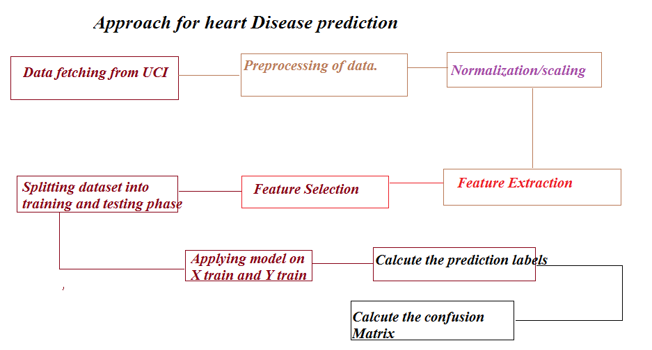 Steps undergo for prediction of heart dataset