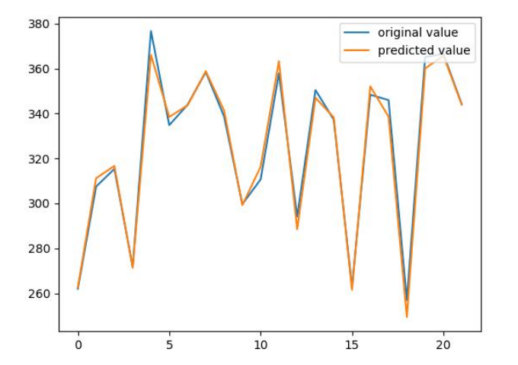 Real time stocks prediction using Keras LSTM Model