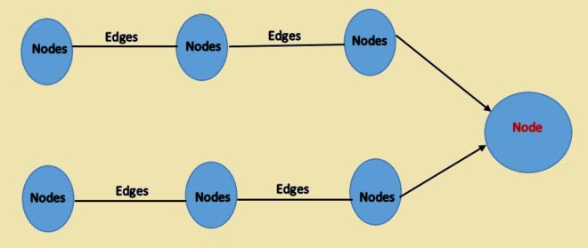 Dependencies in tensorflow