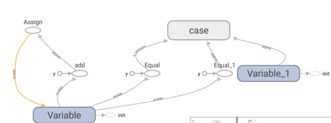 Graph for tf.case