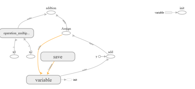 A Quick guide to save and restore model Tensorflow - Part 6