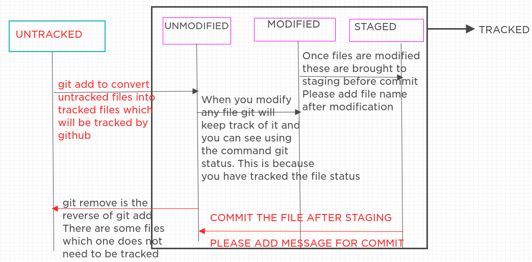 Getting started with Git Step by Step Part 1 | AI Sangam