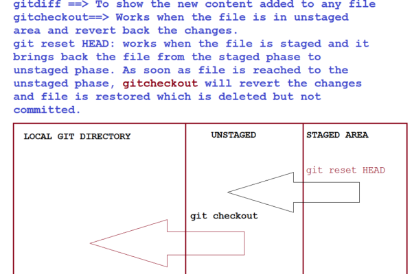 Learn Git Step by Step