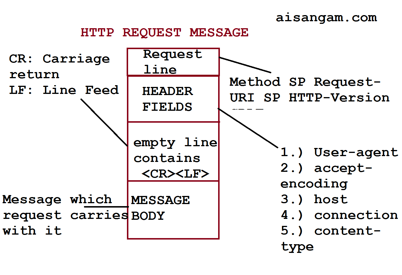 HTTP Request Message format well explained