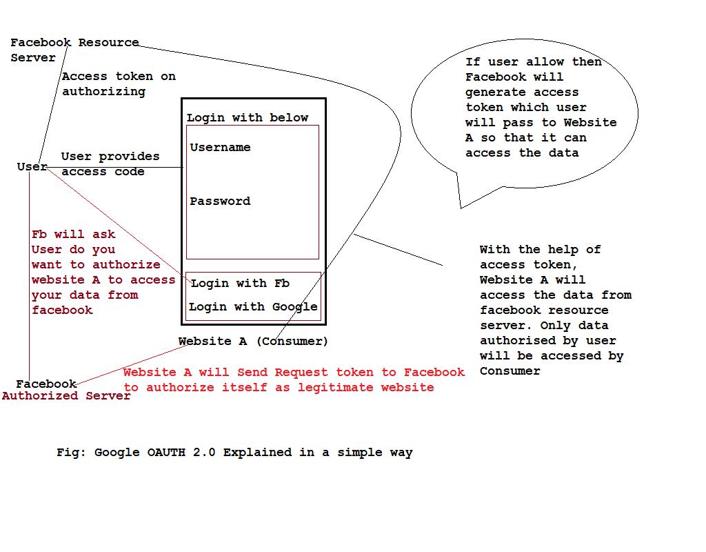 Understanding Google OAuth 2 in a Simple Way